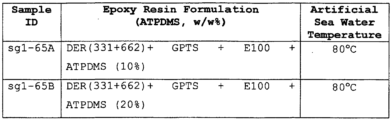 WO2011065813A1 - Water curable resin formulations - Google
