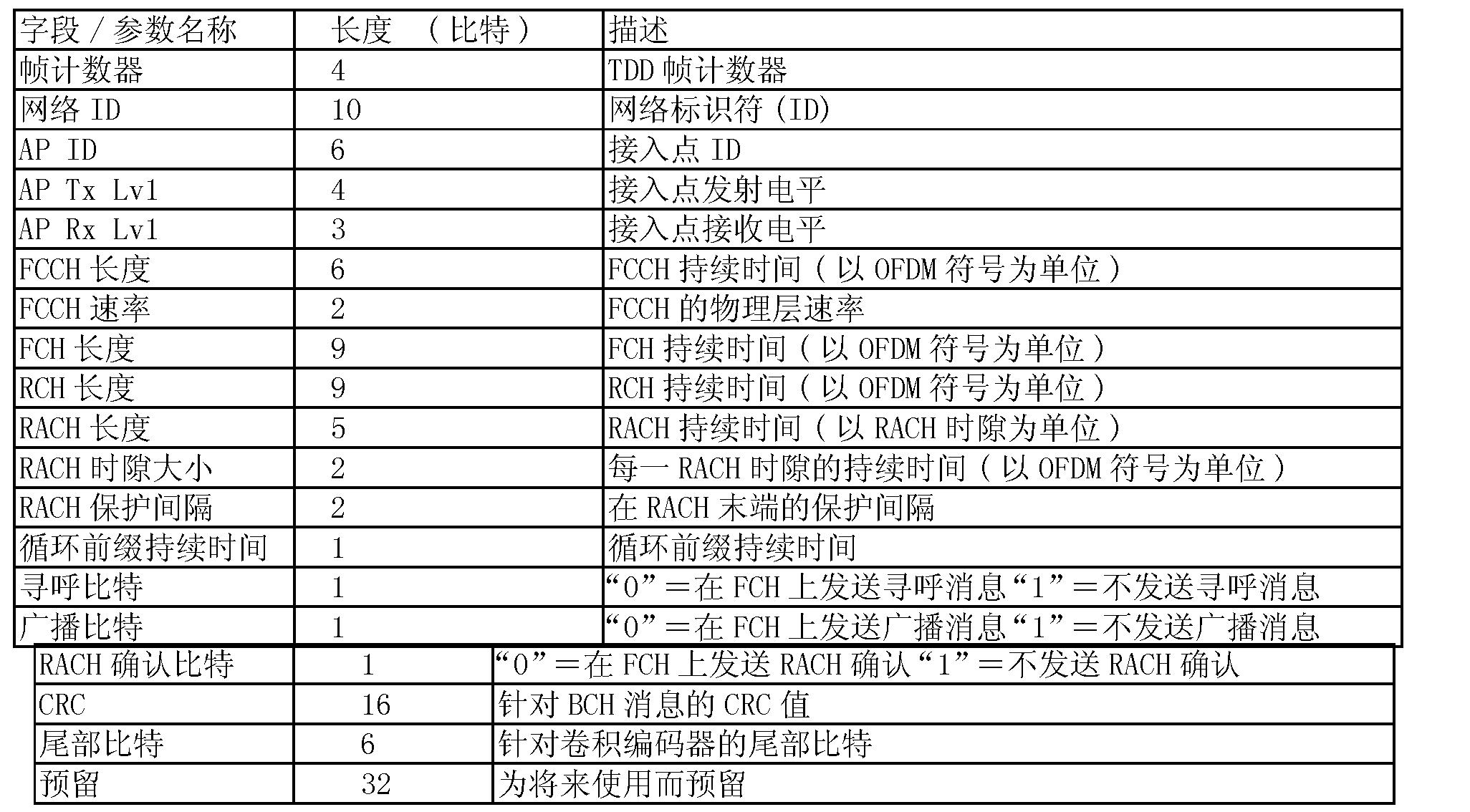 Figure CN1906892BD00161