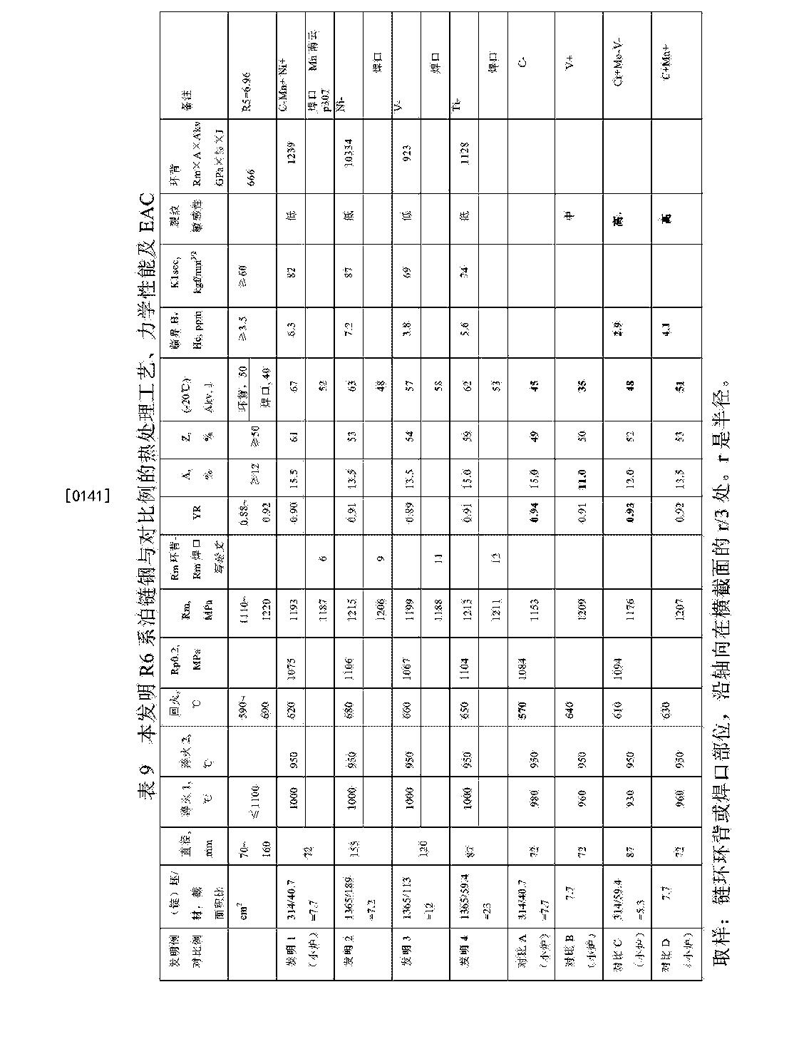 Figure CN103667953BD00161