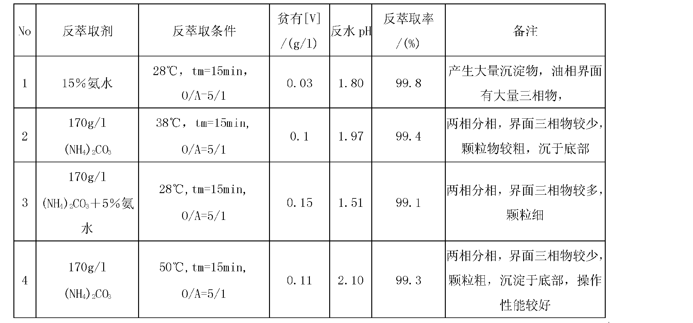 Figure CN102154550AD00071