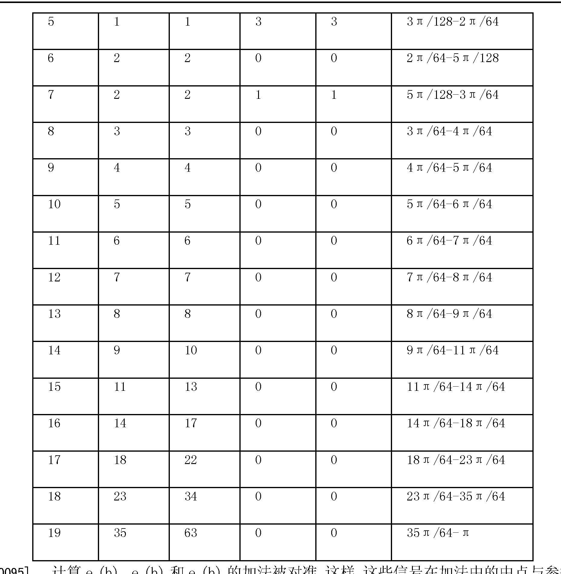 Figure CN1875402BD00121