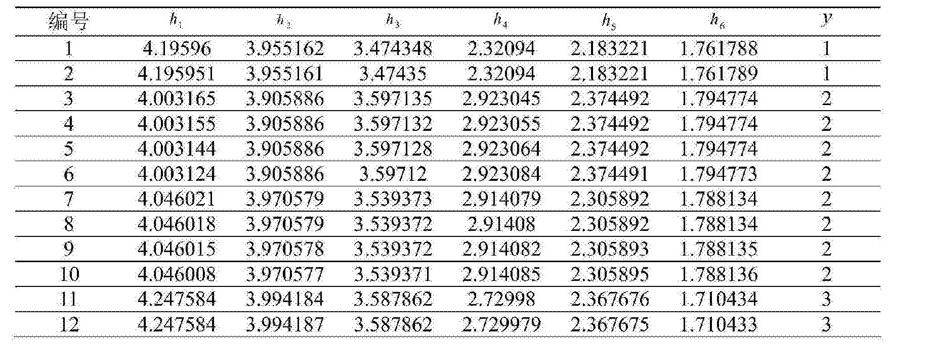 Figure CN104865499BD00152