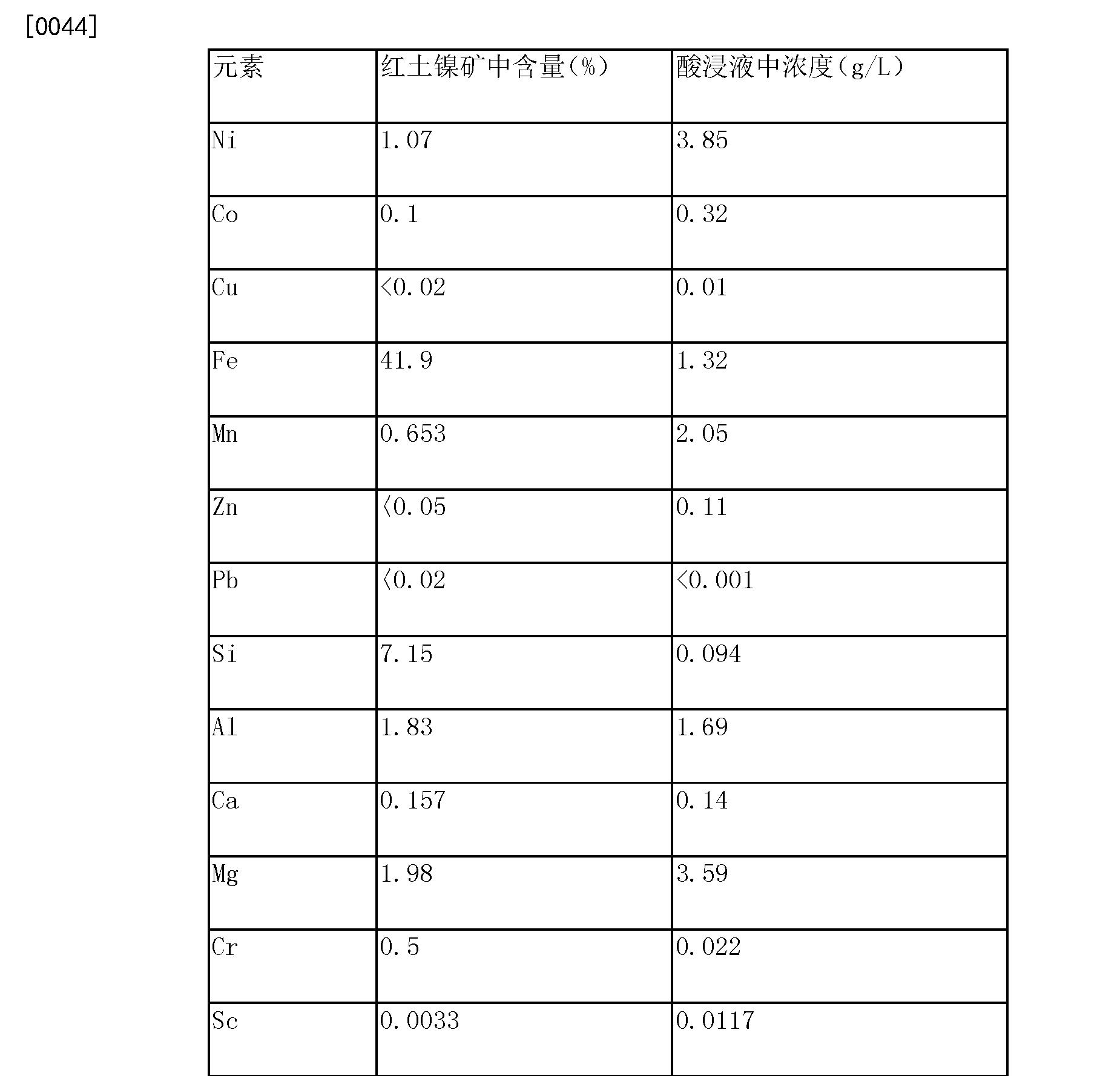 Figure CN103468980BD00071