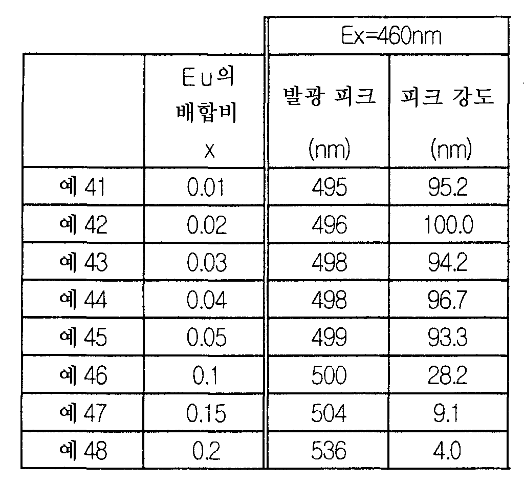 Figure 112006018872163-pct00008