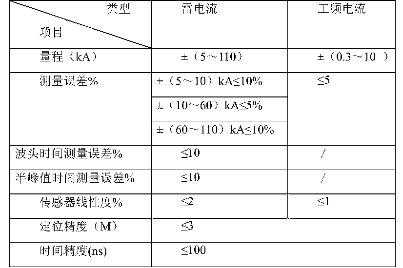 Figure CN105021876AD00092