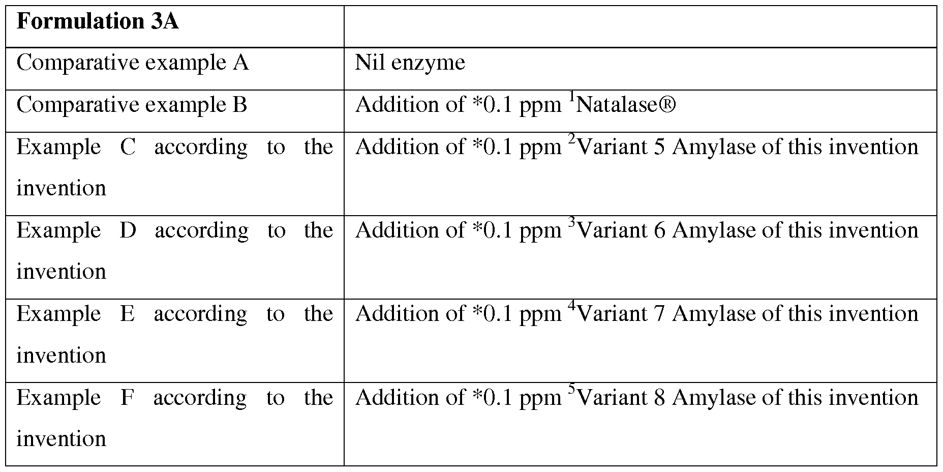WO2013003659A1 - Cleaning compositions comprising amylase variants