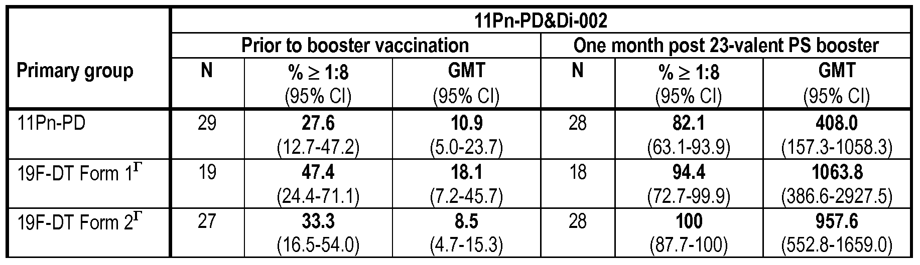 Wo2009000826a1 Vaccine Comprising Streptococcus Pneumoniae
