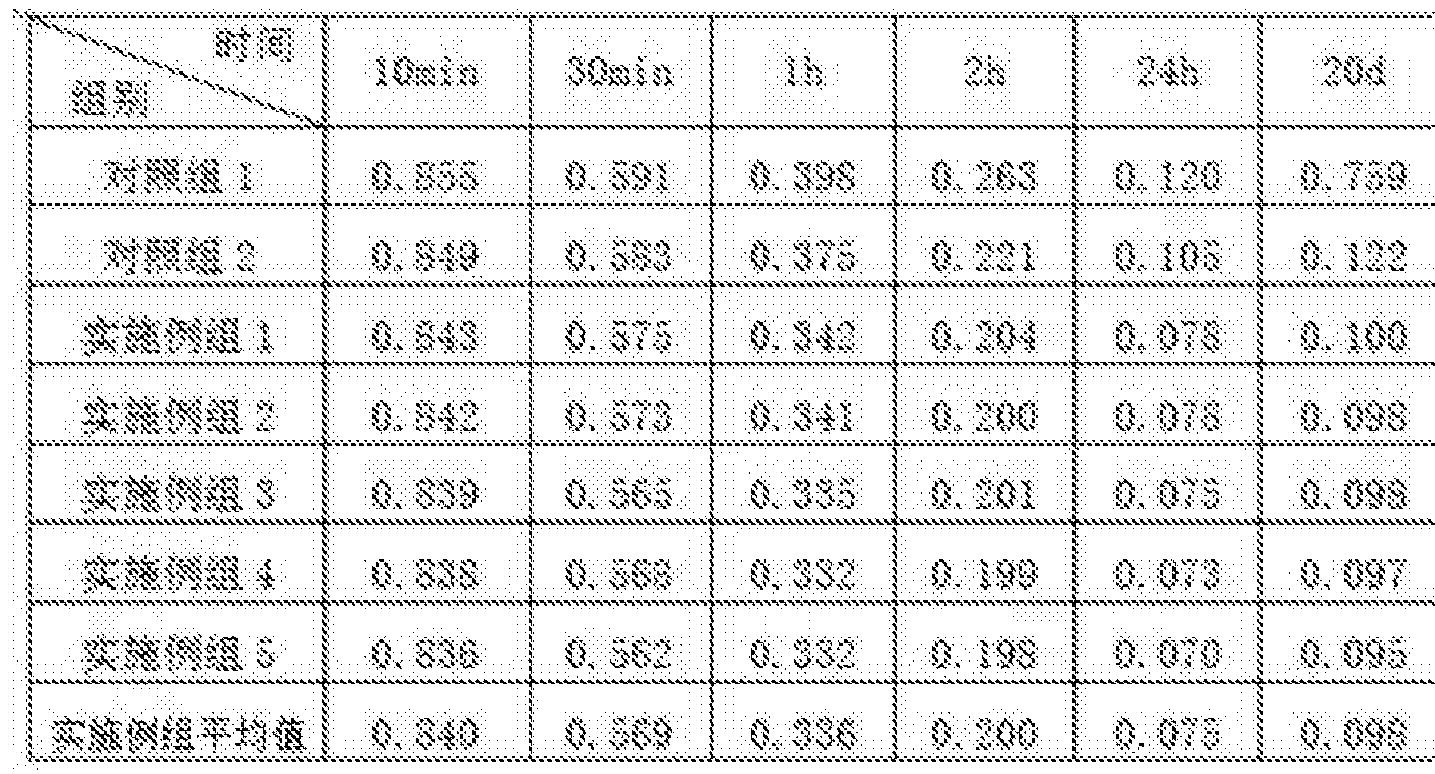 Figure CN106495556AD00081