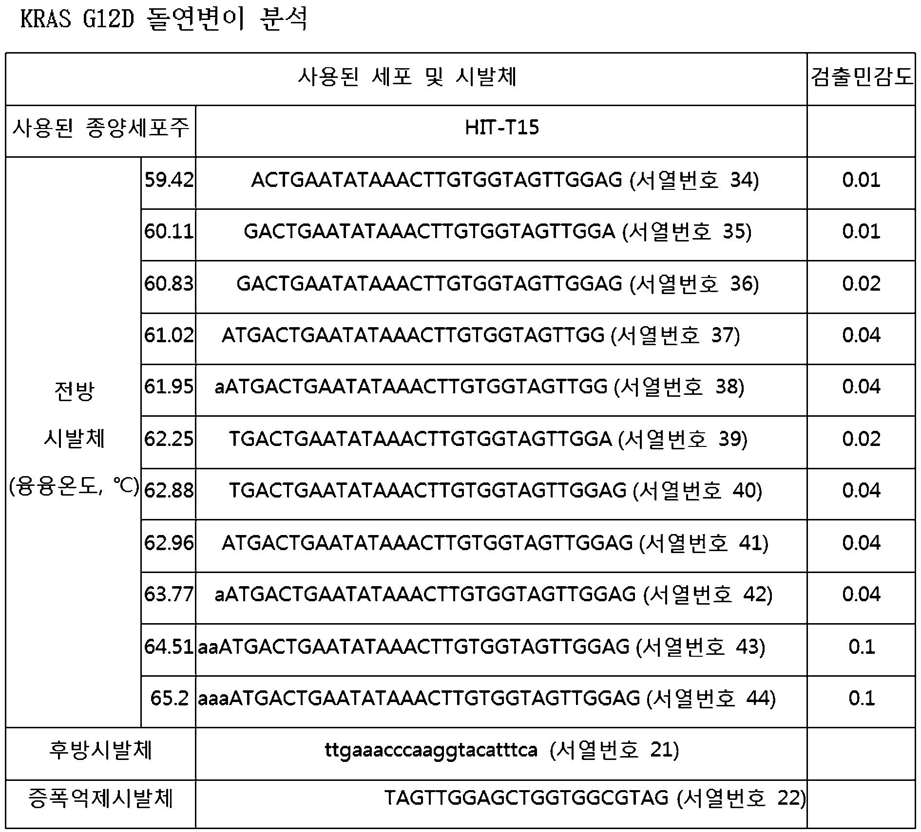 Figure 112010078390013-pat00005