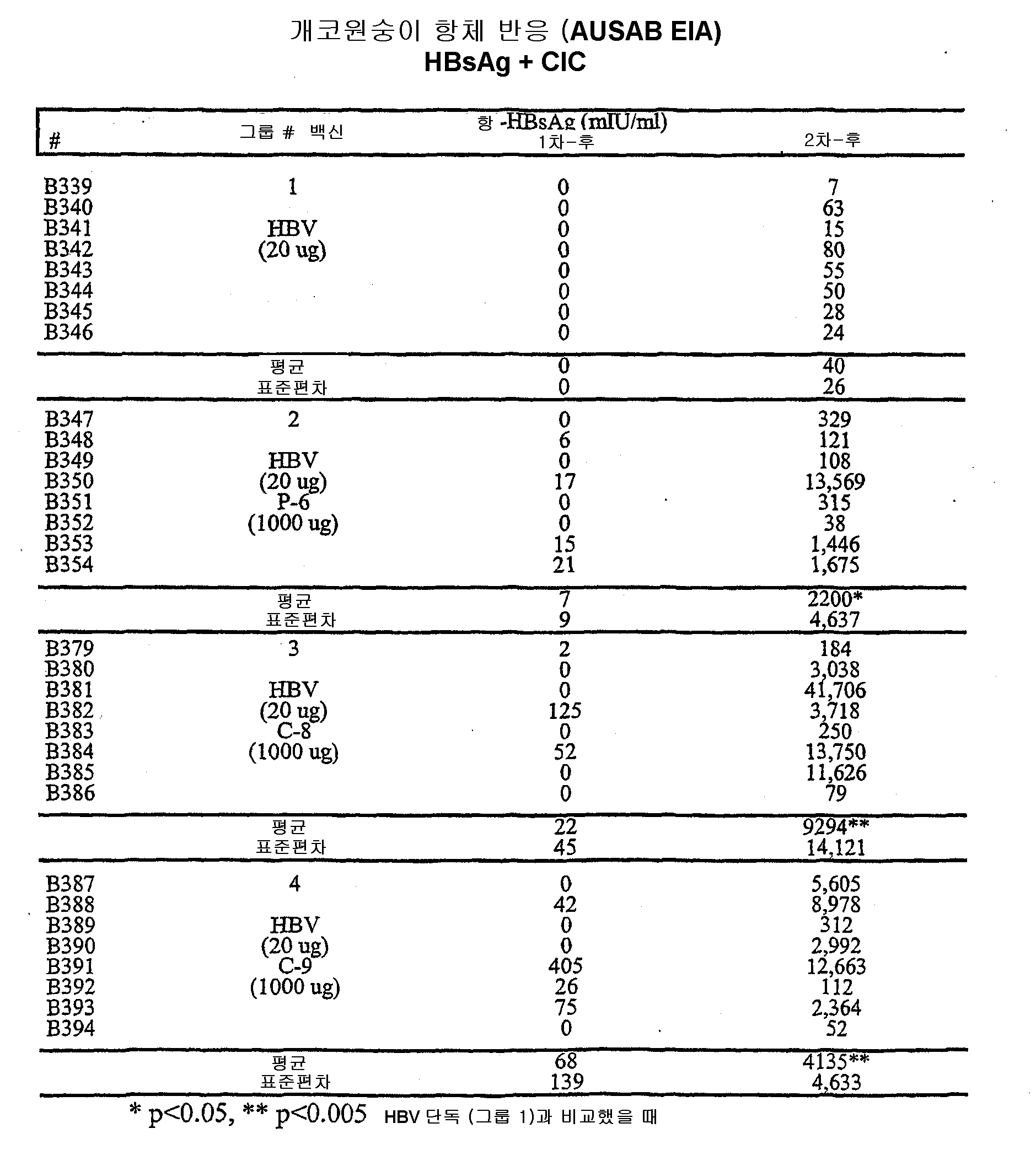 Figure 112004000355191-pct00114