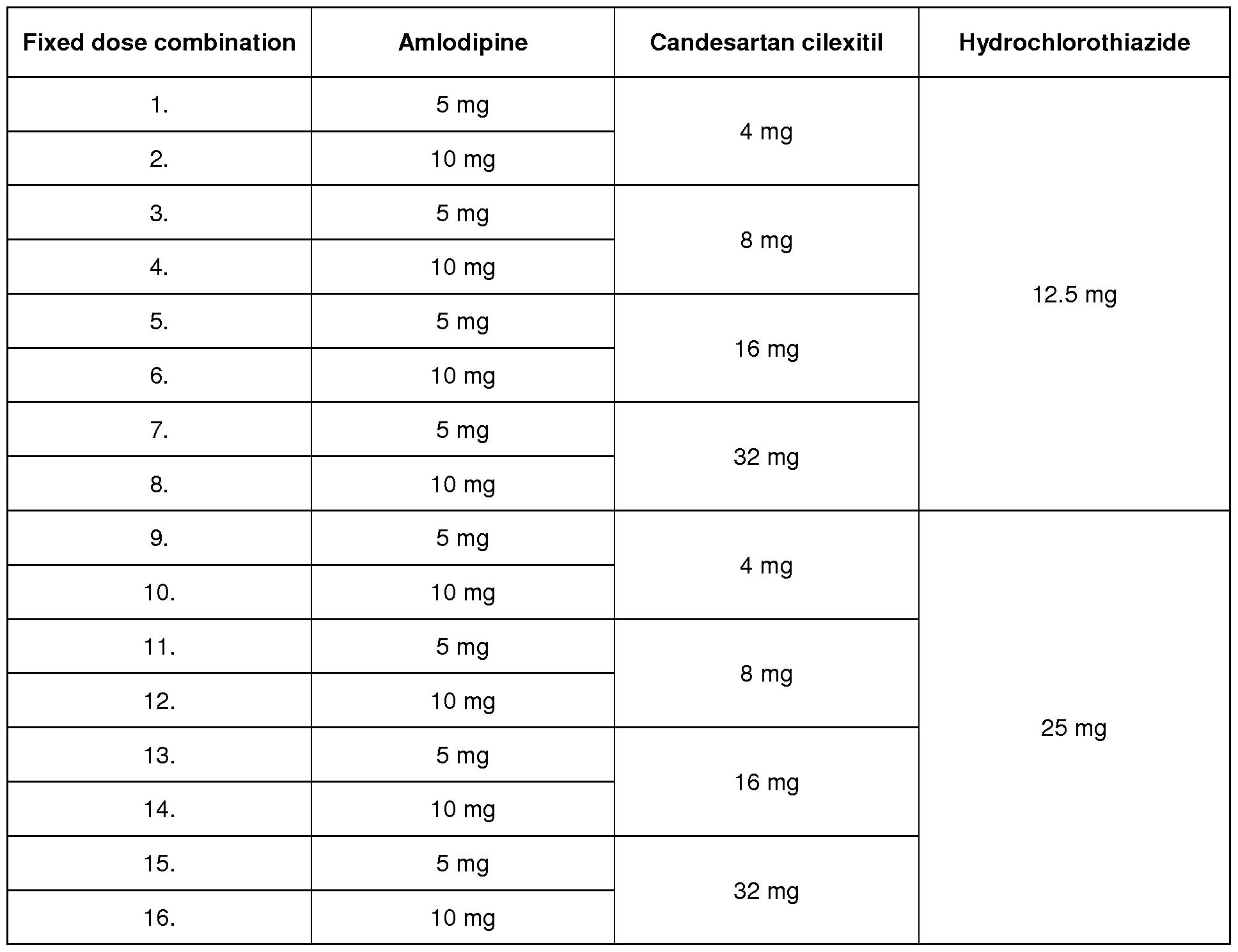 Candesartan 1a pharma 16 mg