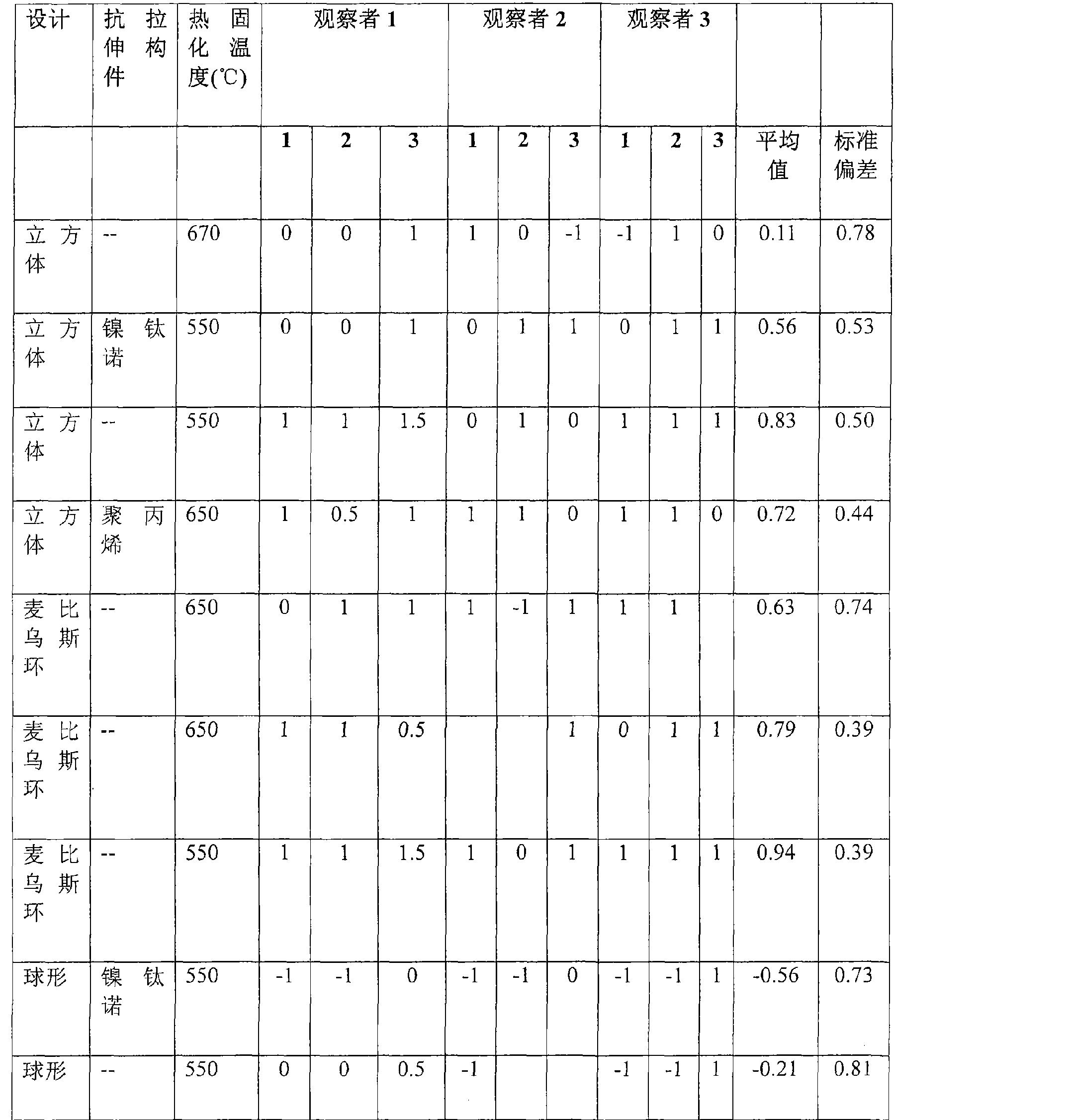 Figure CN101677821BD00101
