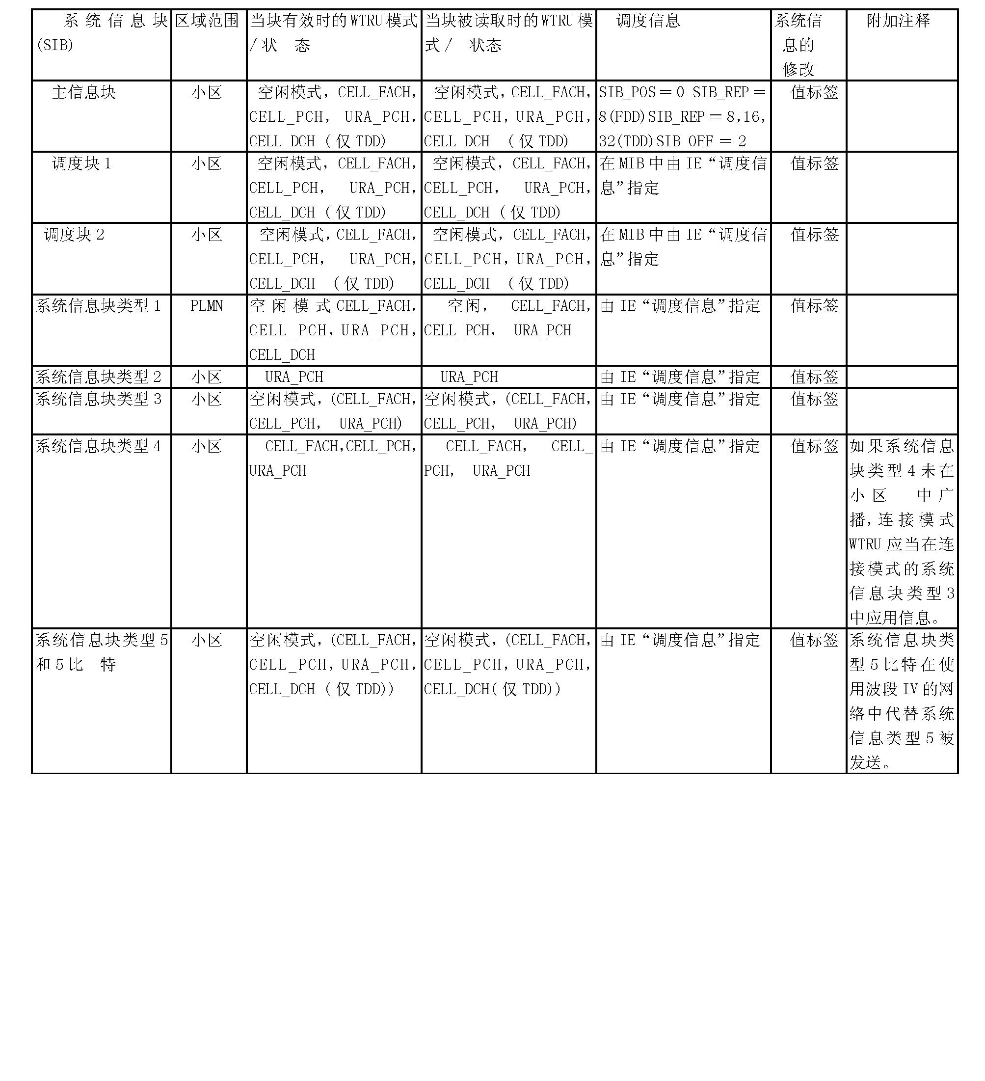 Figure CN101536560BD00041