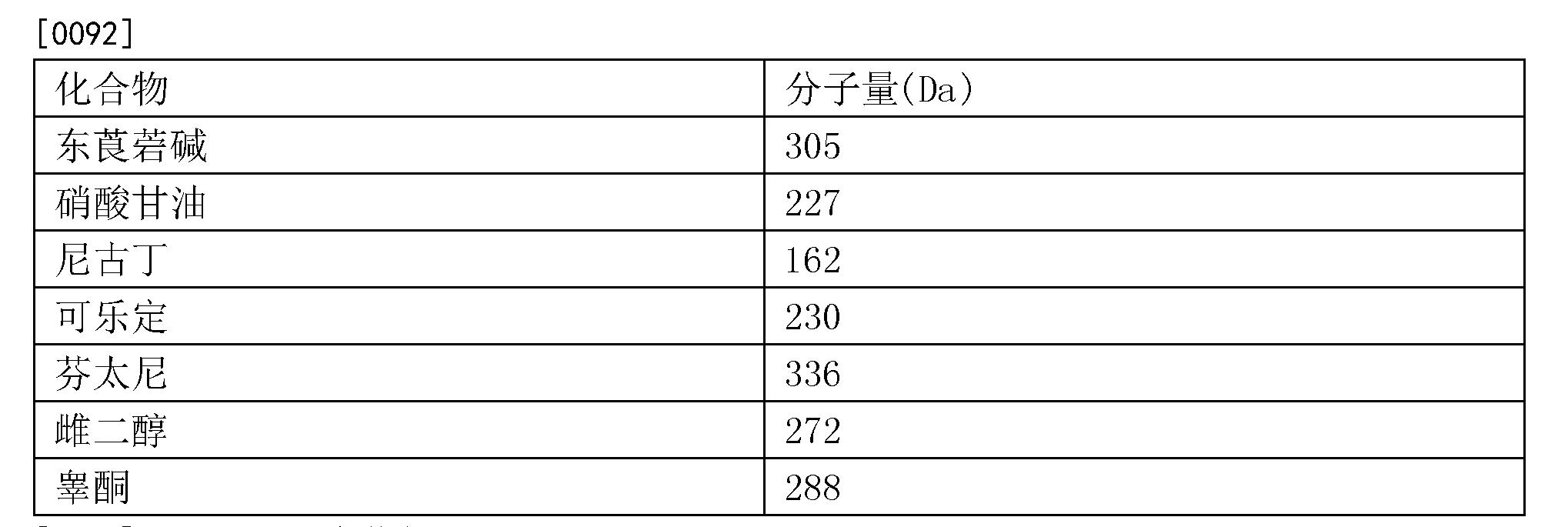 Figure CN105658200AD00161