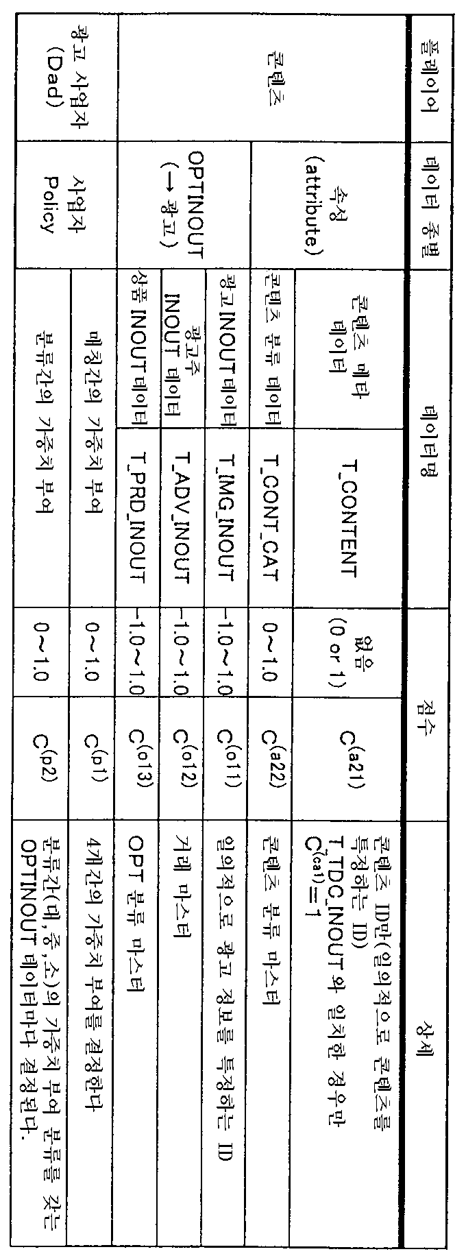 Figure 112003003982357-pct00007