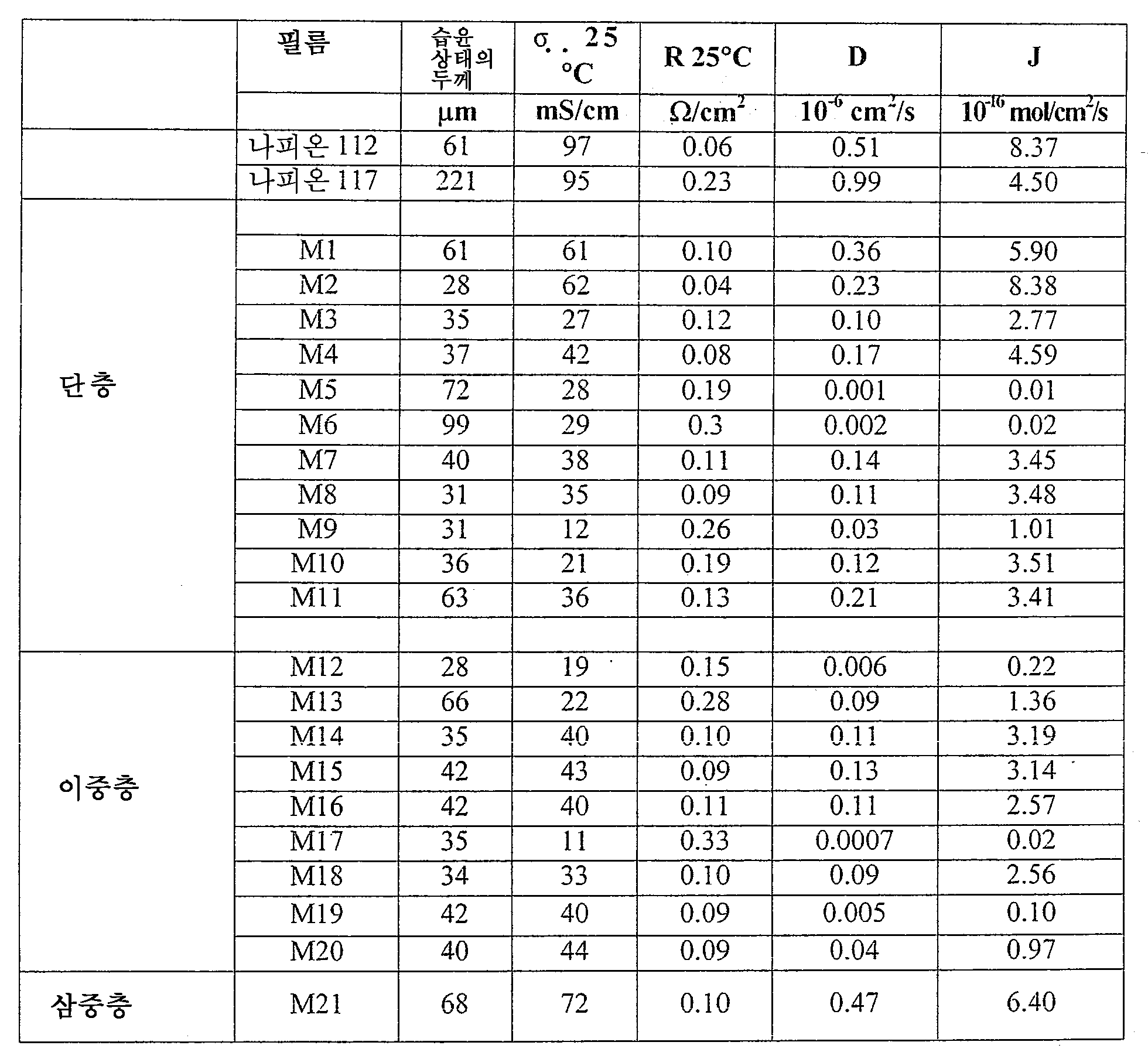 Figure 112009043286691-pat00029