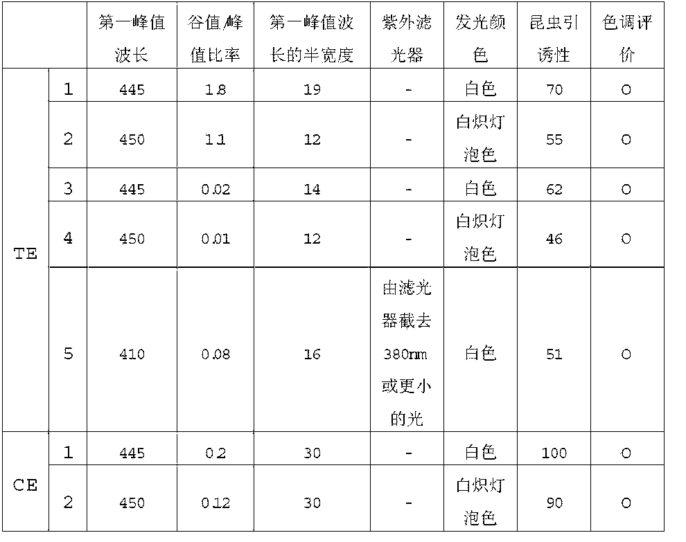 Figure CN103162132BD00091