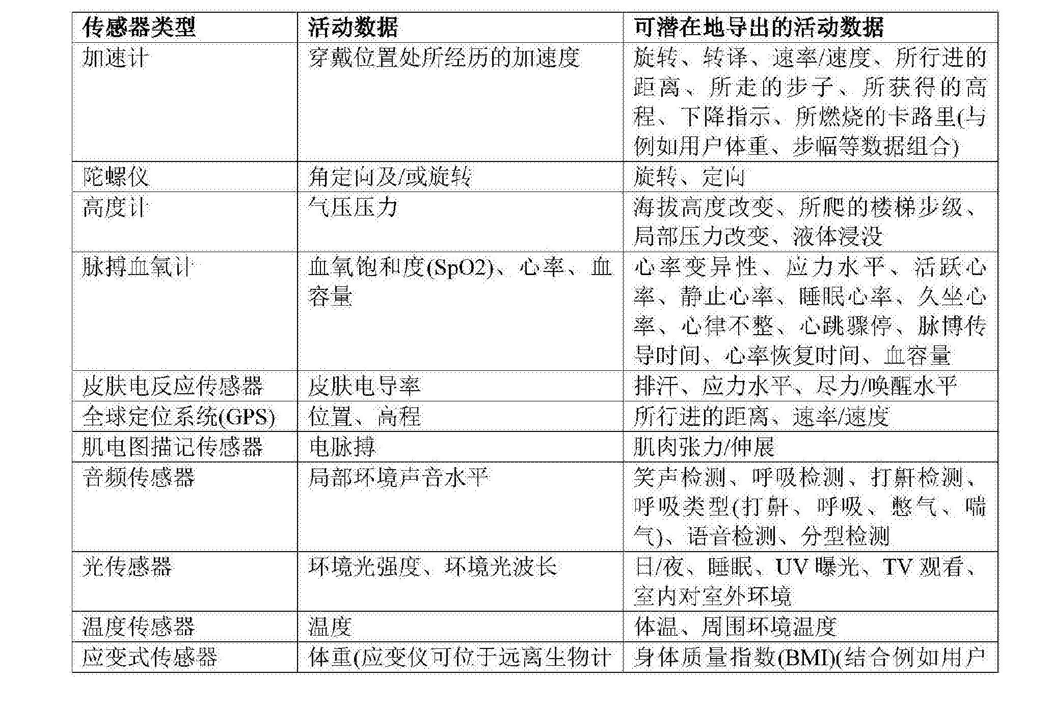 Figure CN104434314BD00141