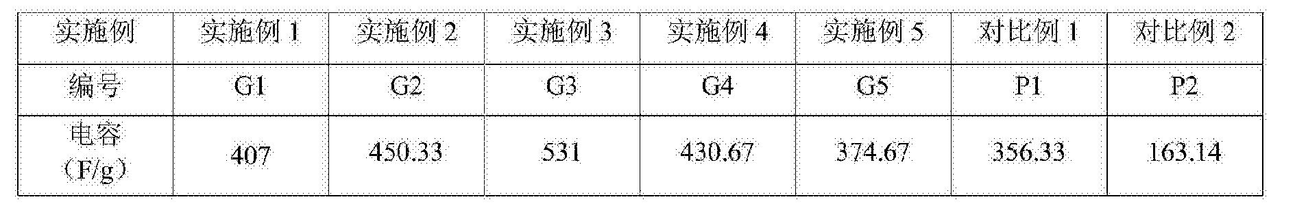Figure CN106887347AD00061