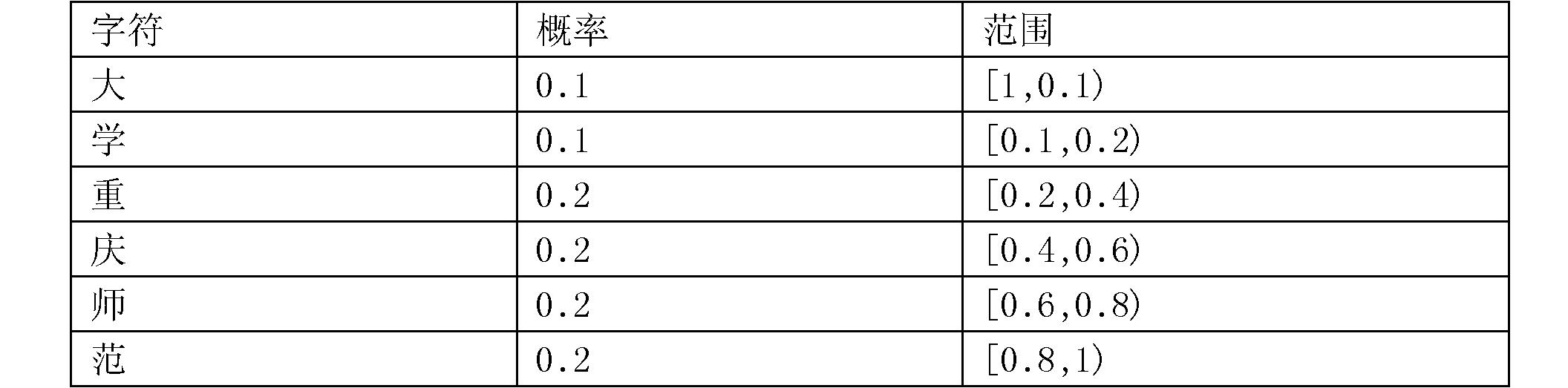 Figure CN104462886BD00041