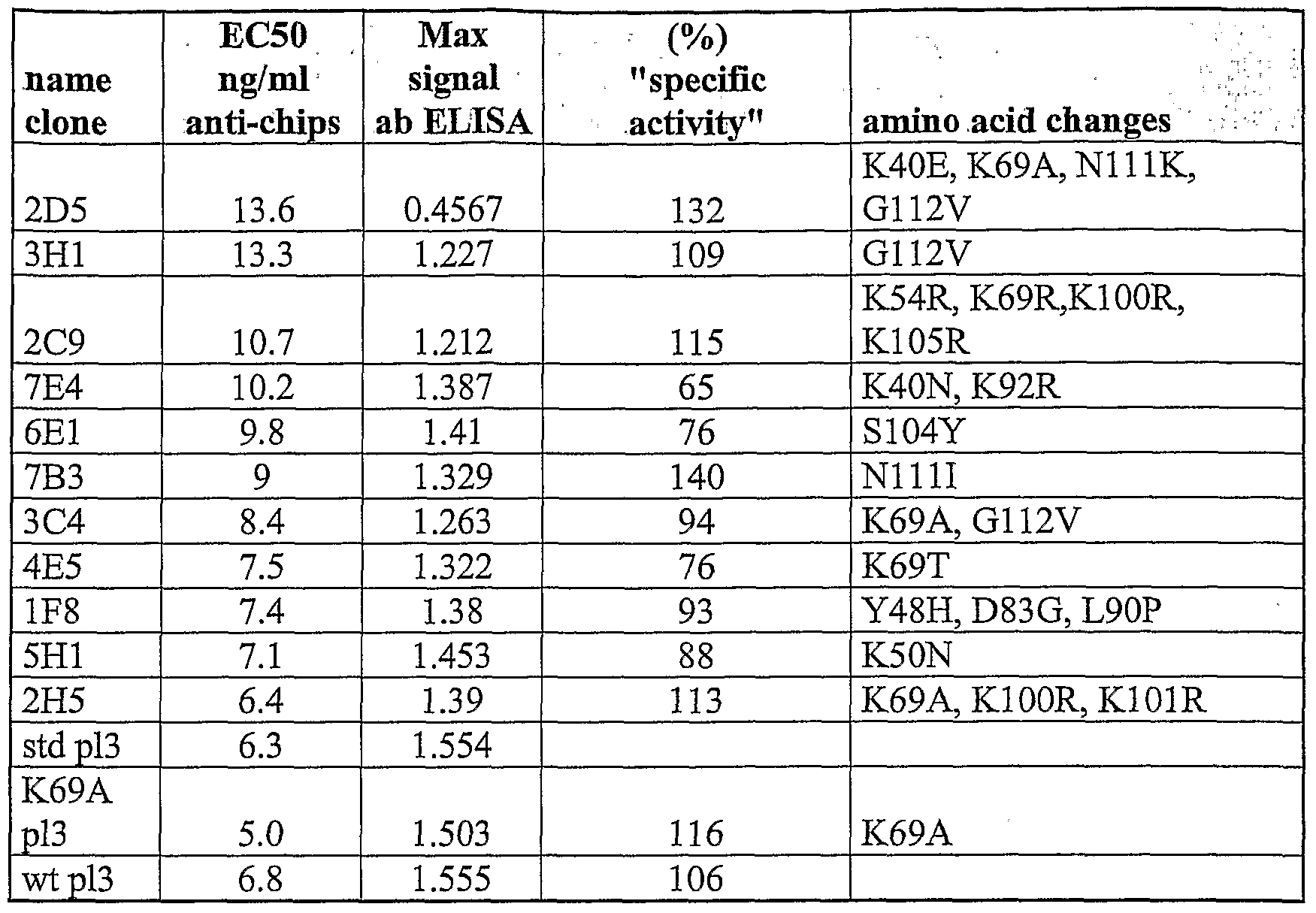 WO2007122400A2 - Novel polypeptides and use thereof - Google