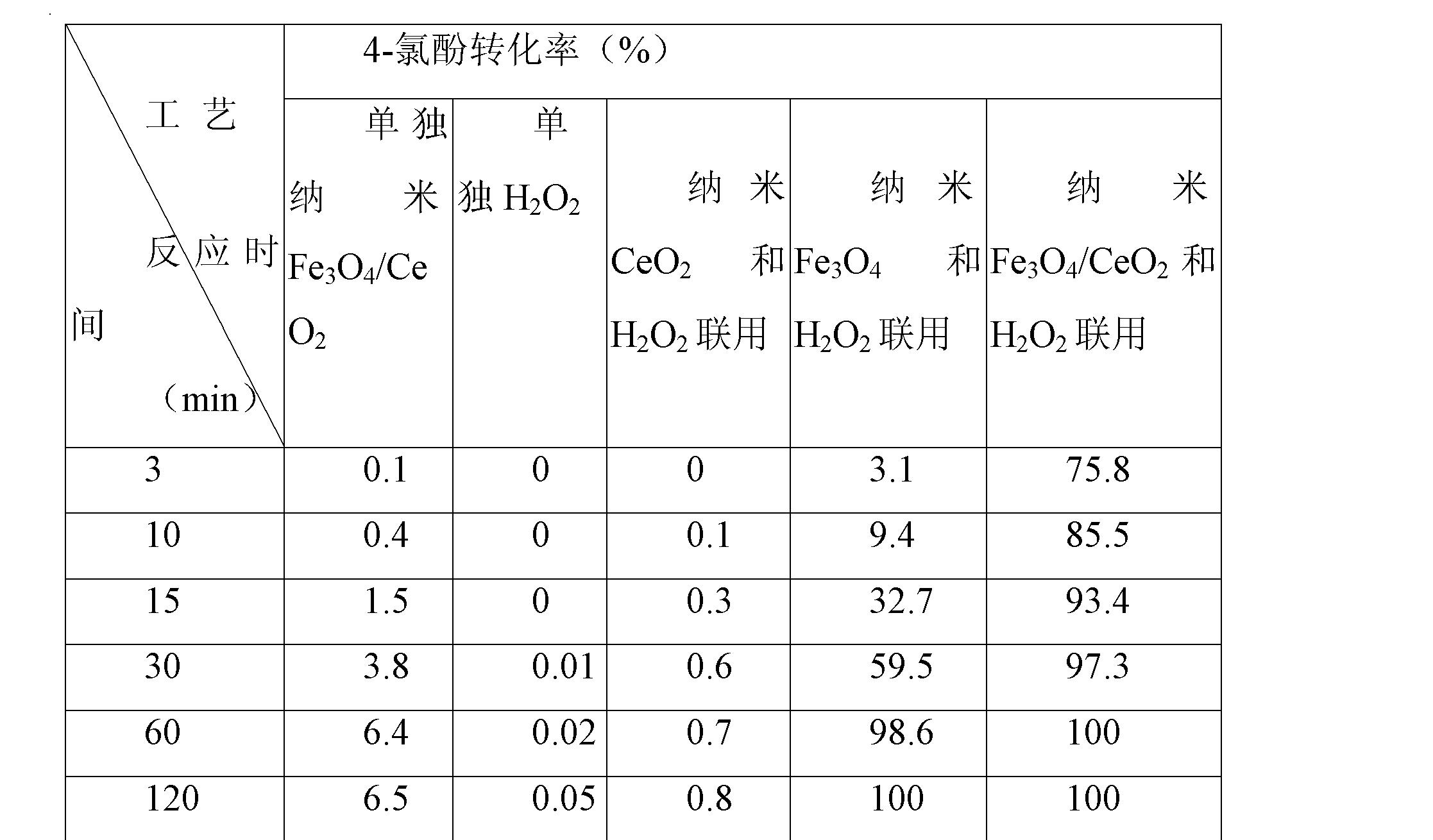 Figure CN102327773BD00081