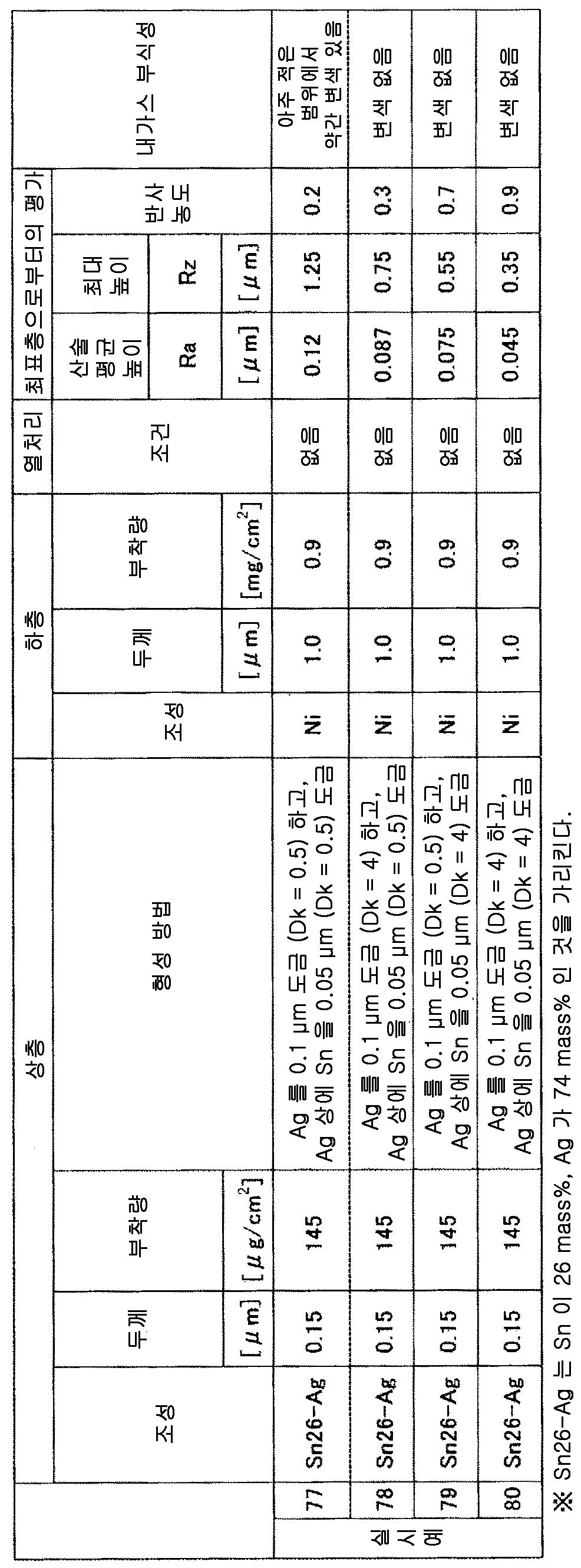 Figure 112014100247711-pct00016