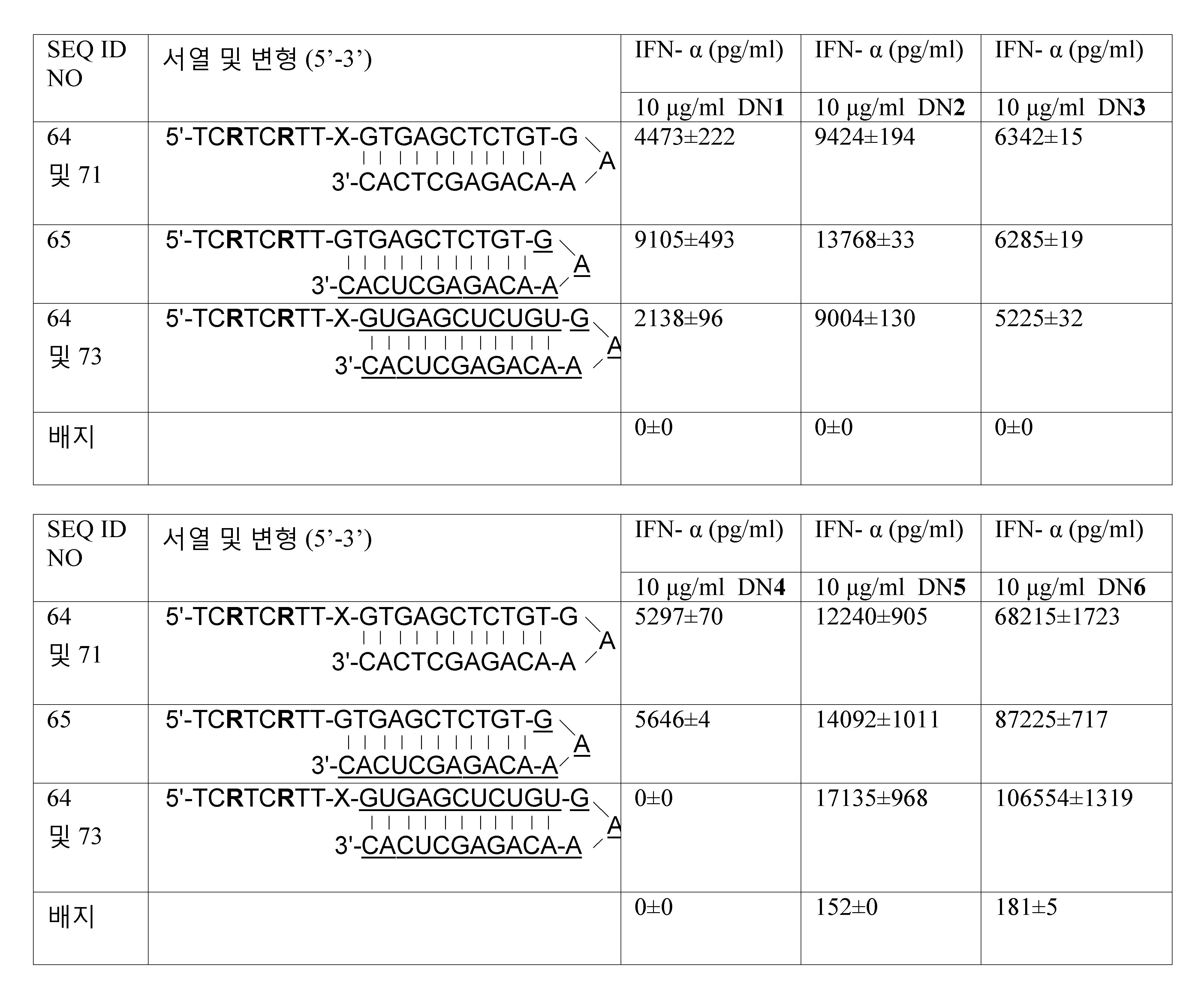 Figure 112011061461093-pct00055