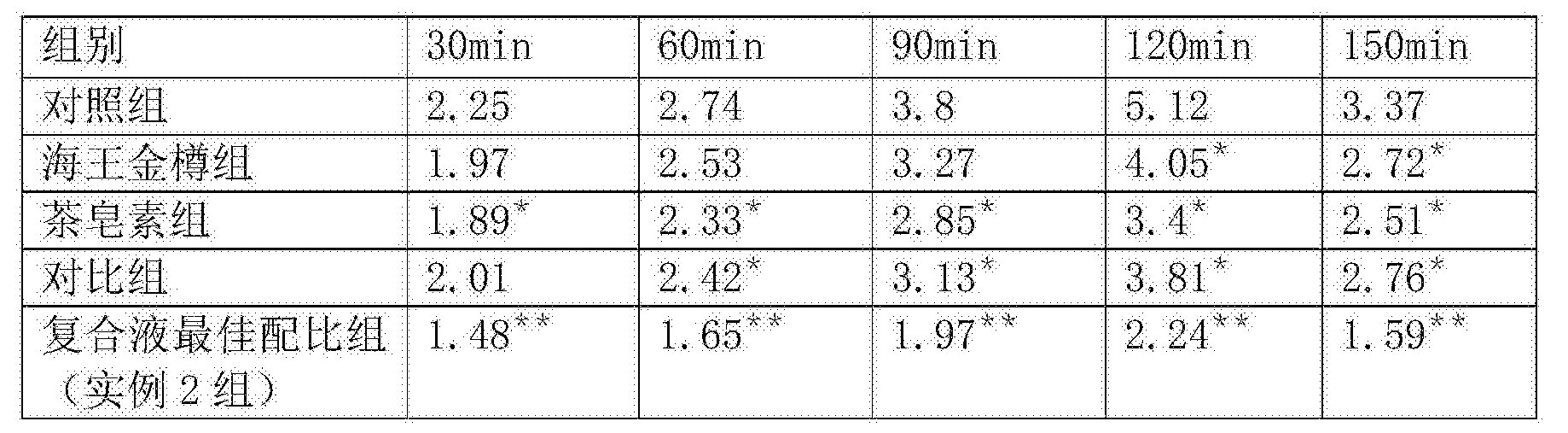 Figure CN106962934AD00091