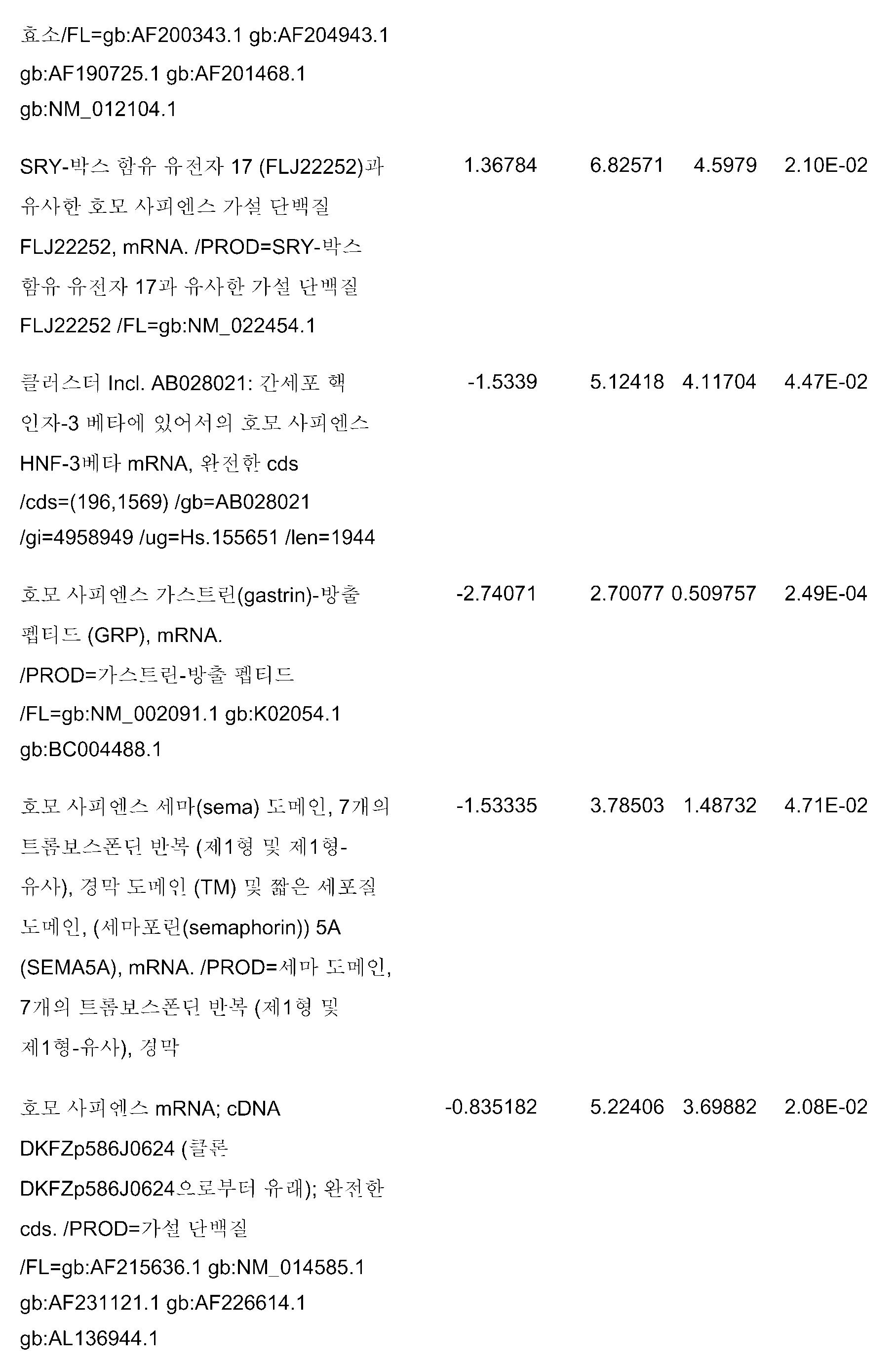 Figure pct00152