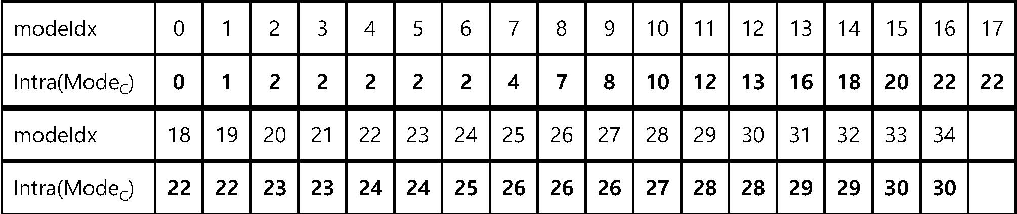 Figure PCTKR2016009411-appb-T000014