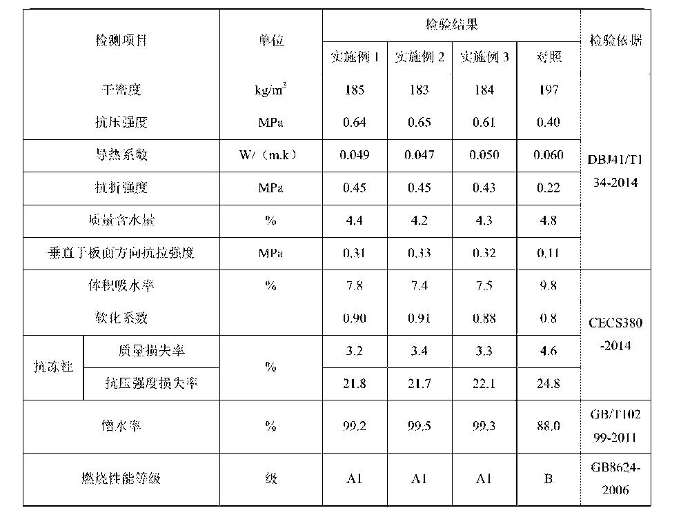 Figure CN105948638AD00081