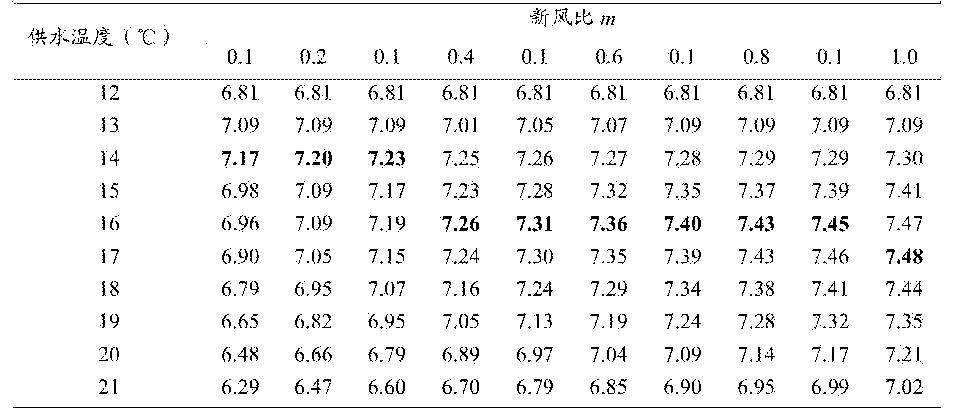 Figure CN105222241AD00121