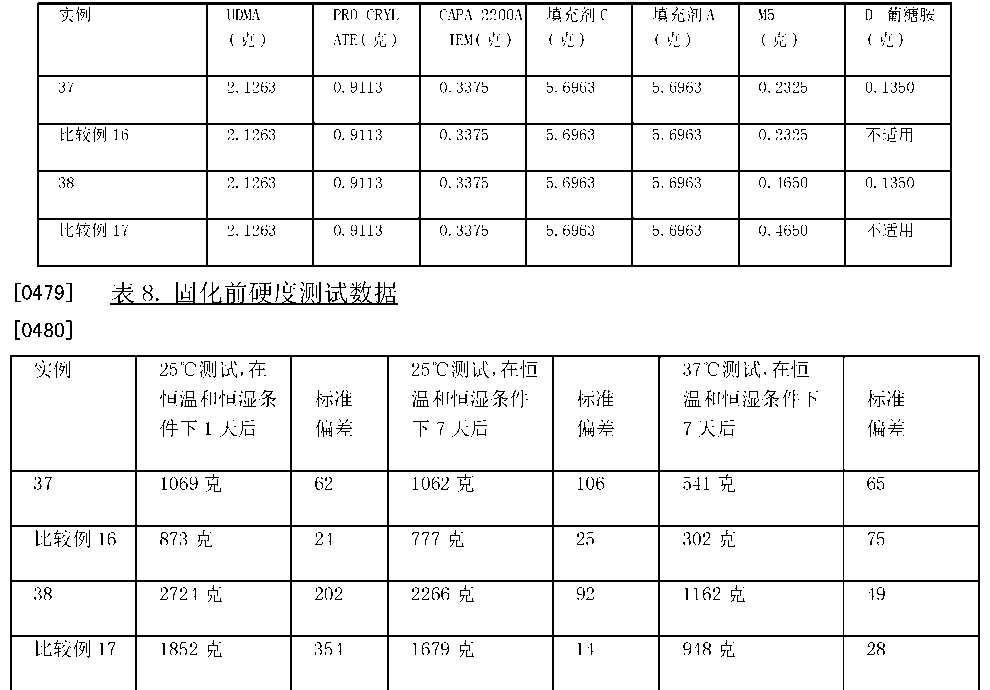 Figure CN101516319BD00652
