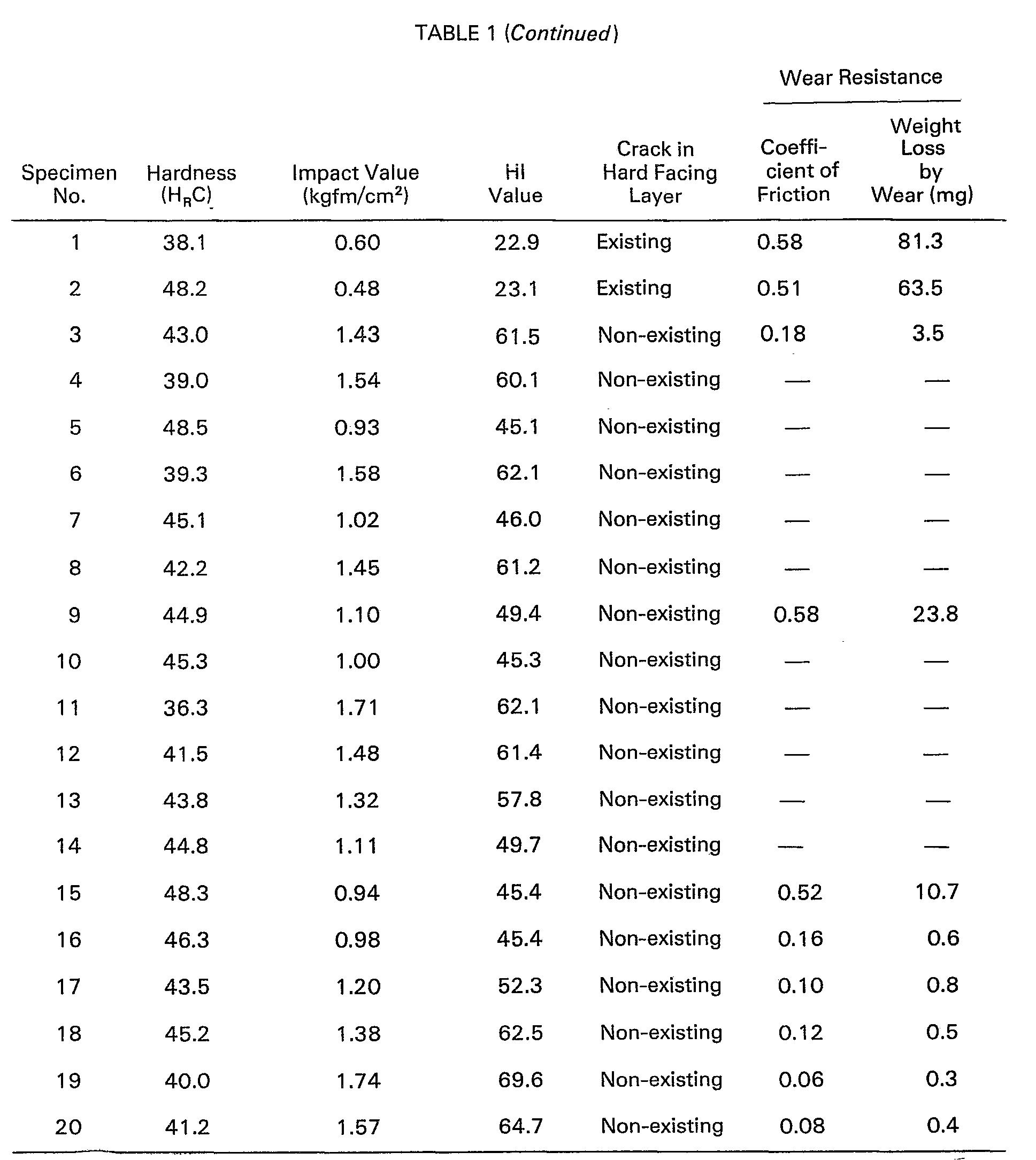 EP0011649B1 - Padding alloys based on nickel - Google Patents