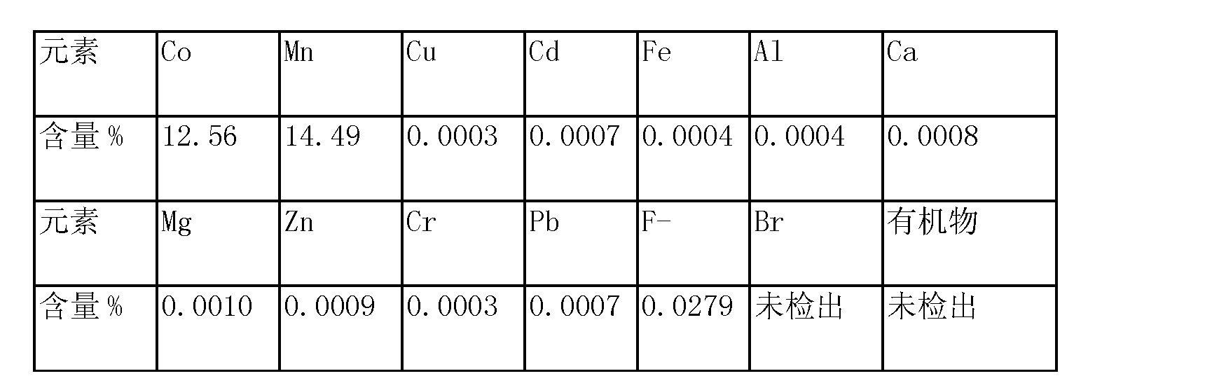 Figure CN103627904AD00102