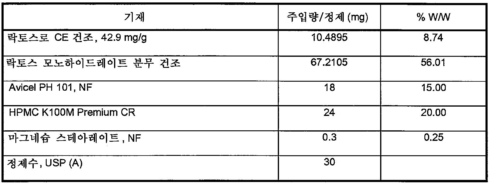 Figure 112009049300571-PCT00003