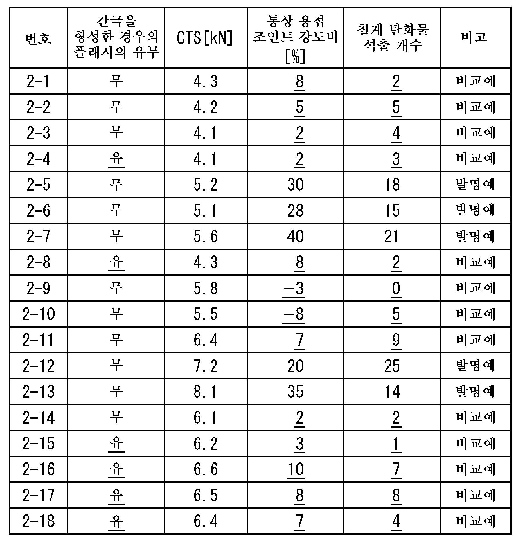 Figure 112015111958588-pct00046