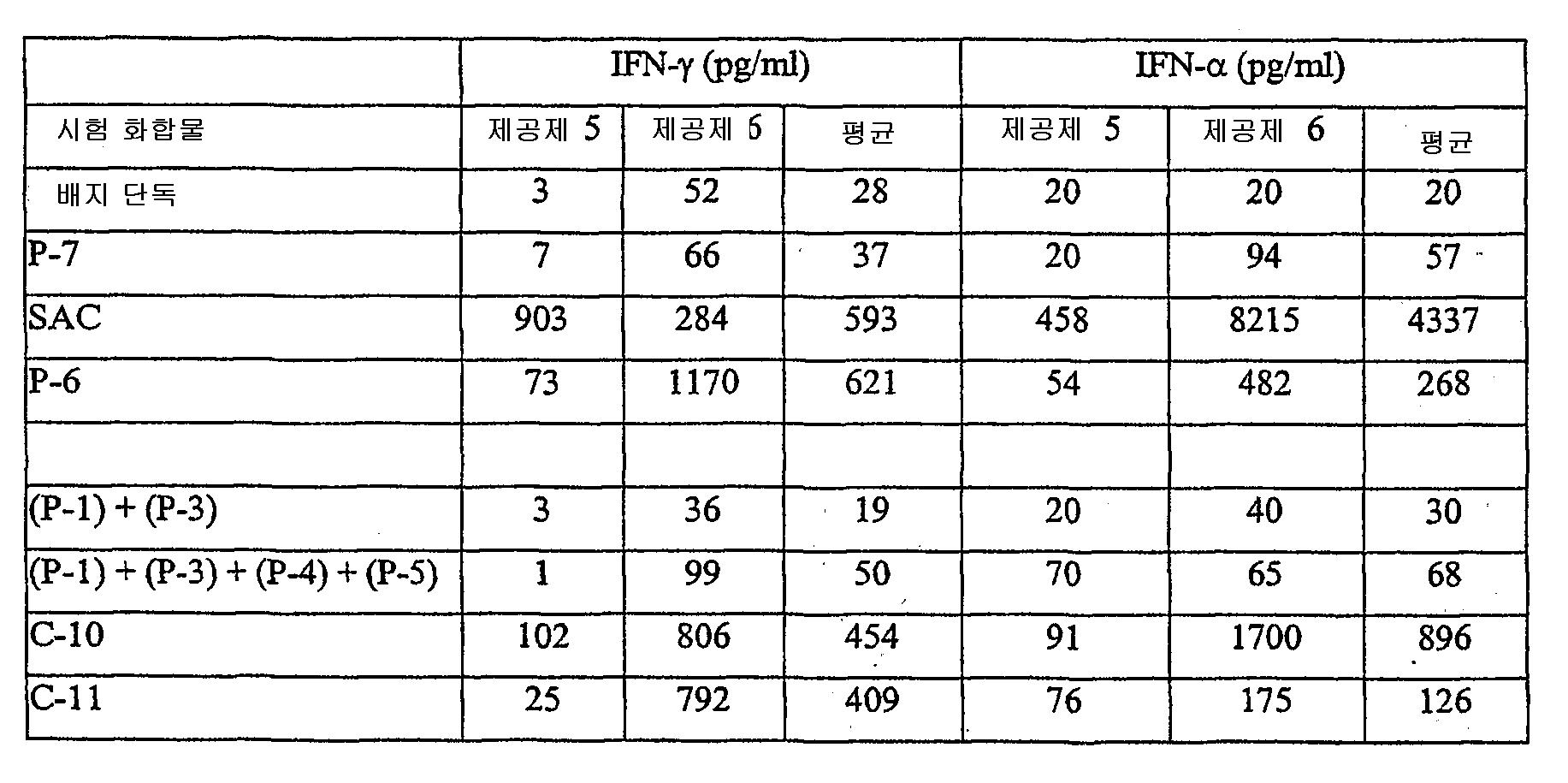 Figure 112003048979699-pct00057