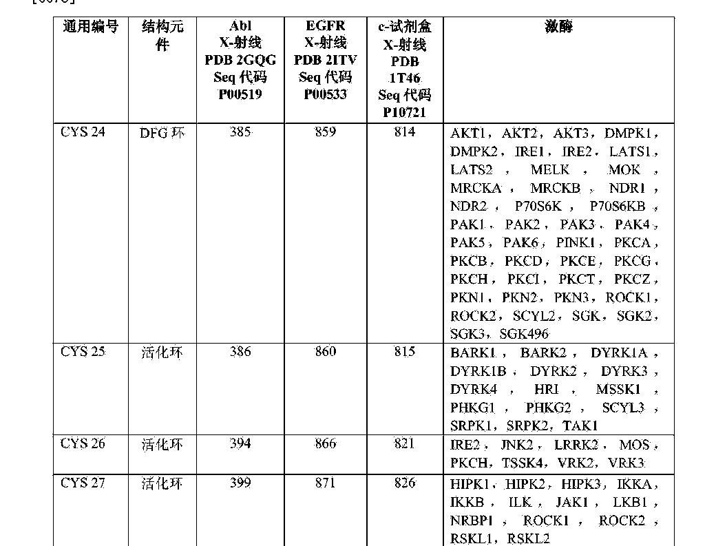 Figure CN103717602BD00191