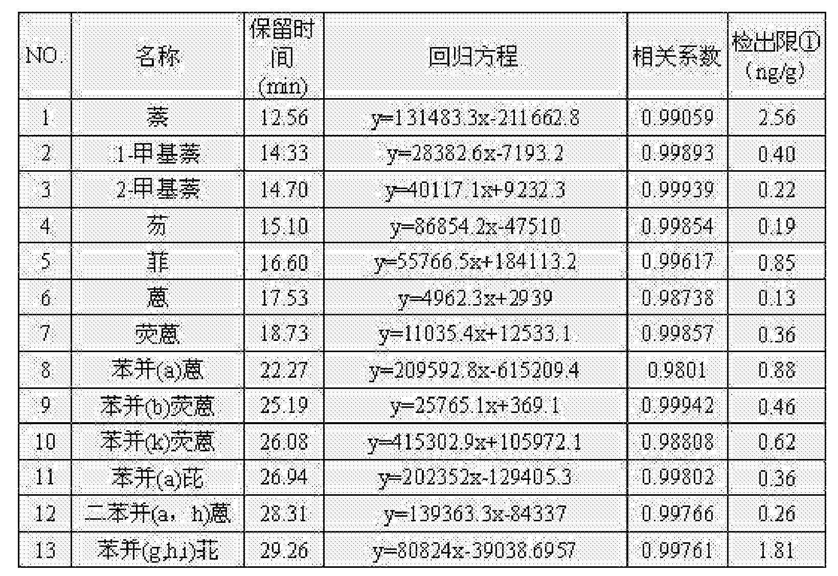 Figure CN105136931AD00061