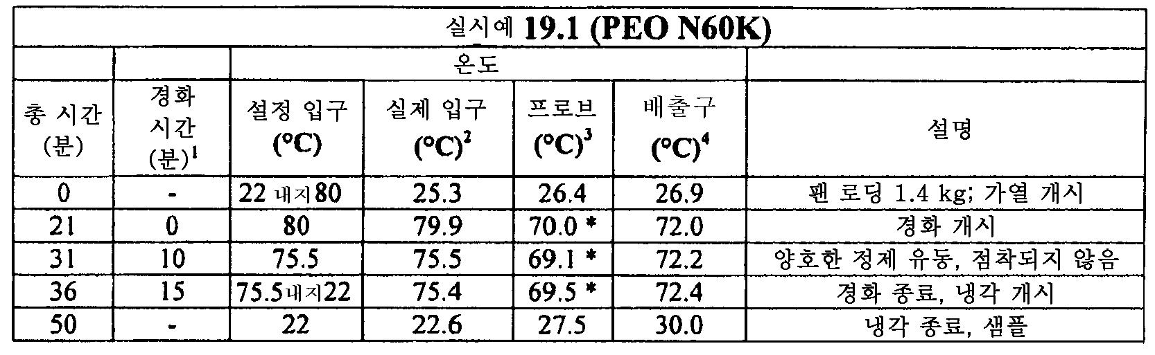 Figure 112011082183604-pat00101