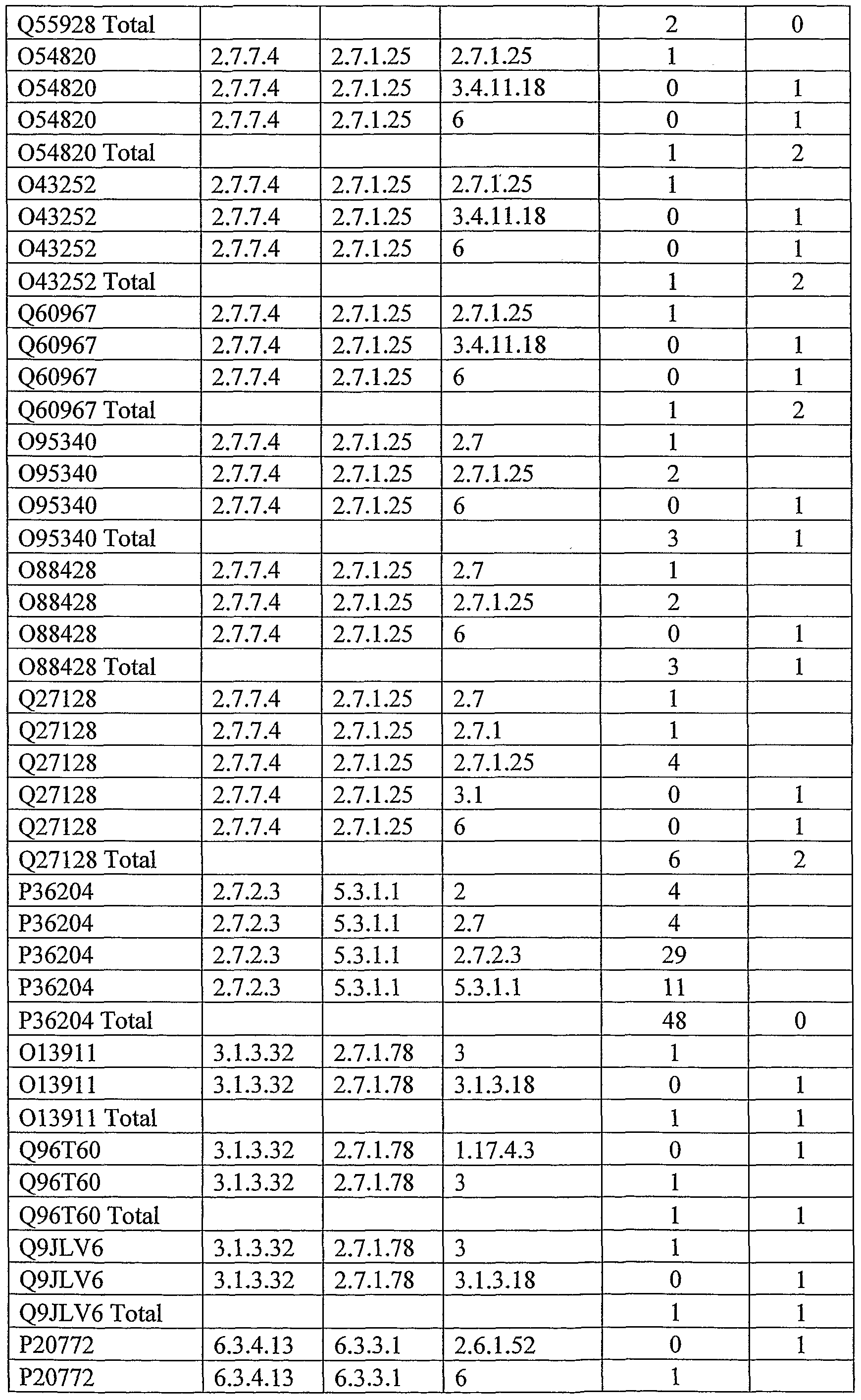 WO2007132461A2 - Classification of protein sequences and