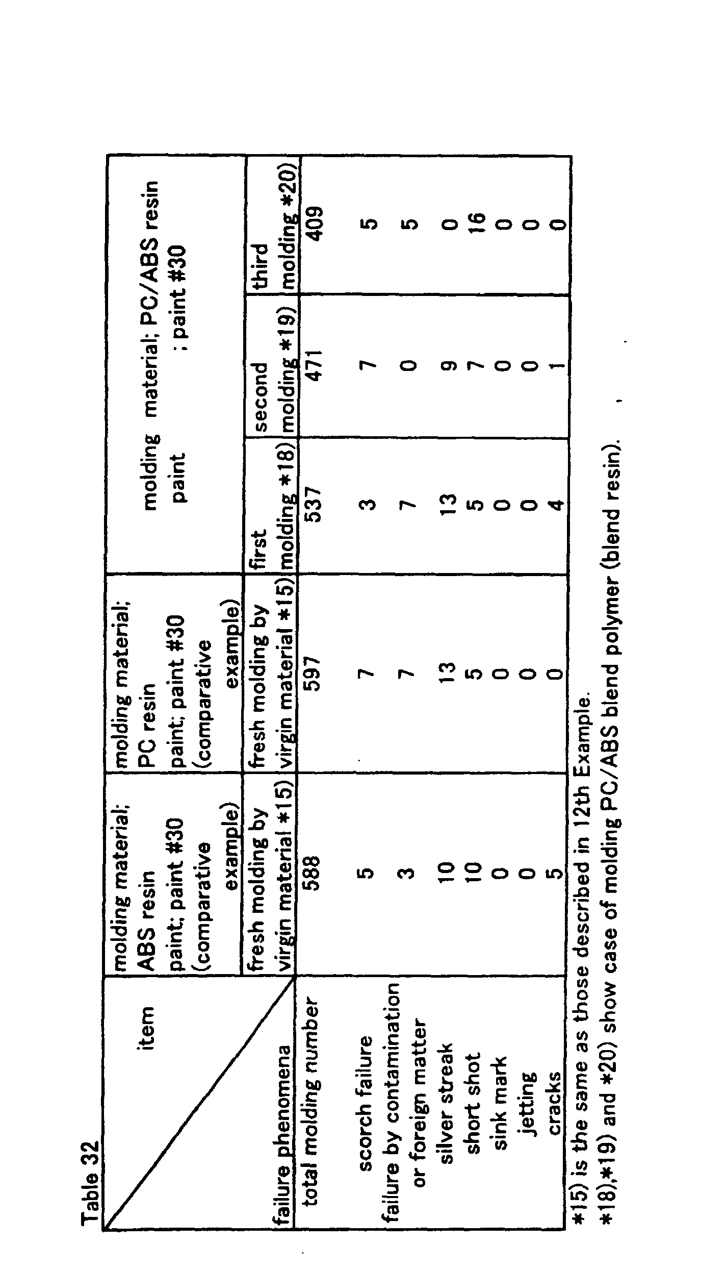 EP0906817B1 - Coated molded article, method of recycling the same