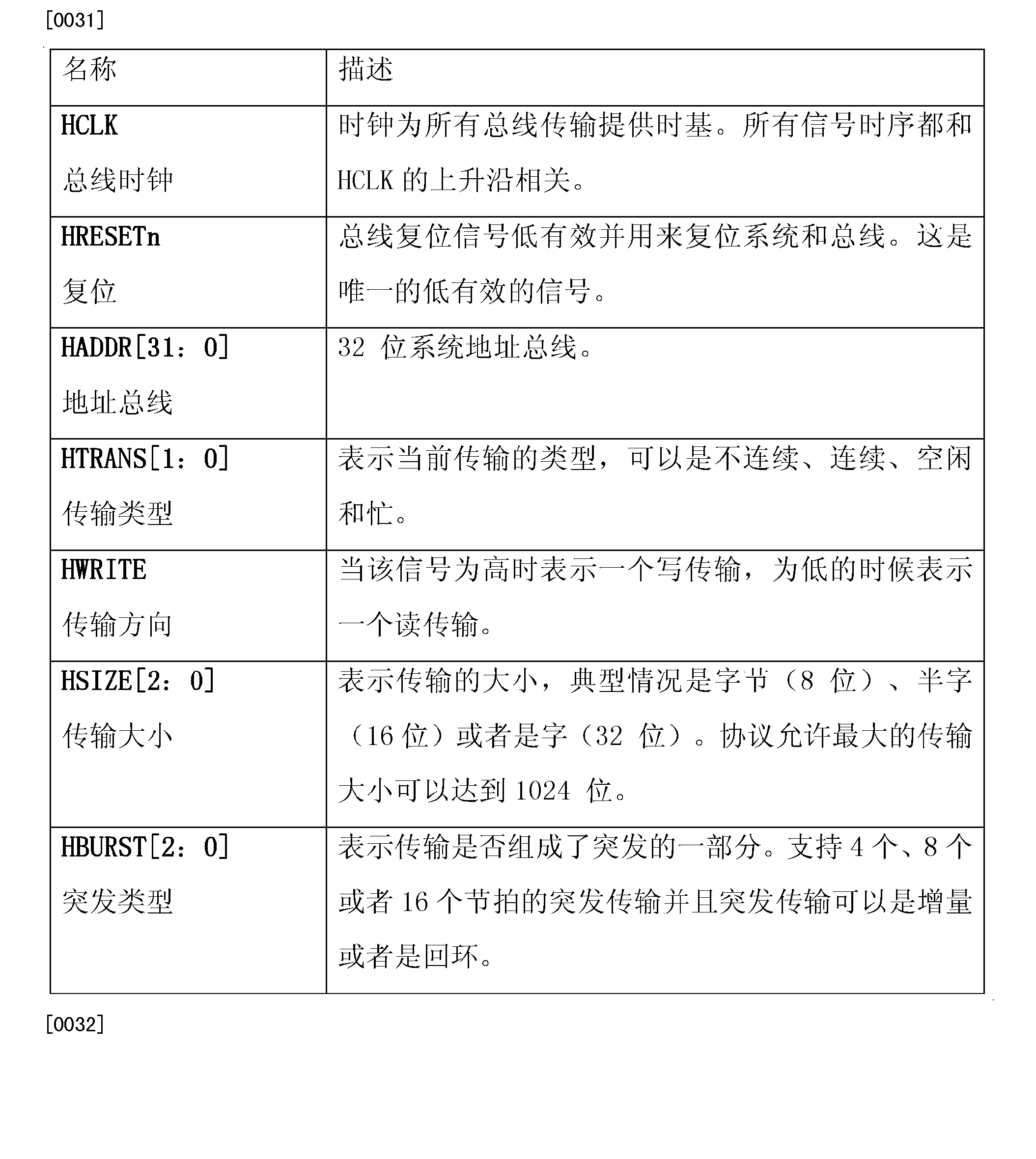 CN102495782B - Synergy bus validation method and system