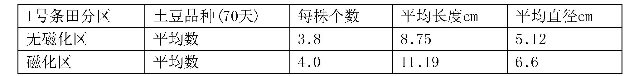 Figure CN106613754AD00072