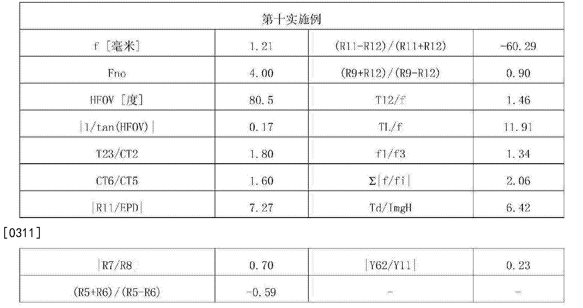 Figure CN107305283AD00392