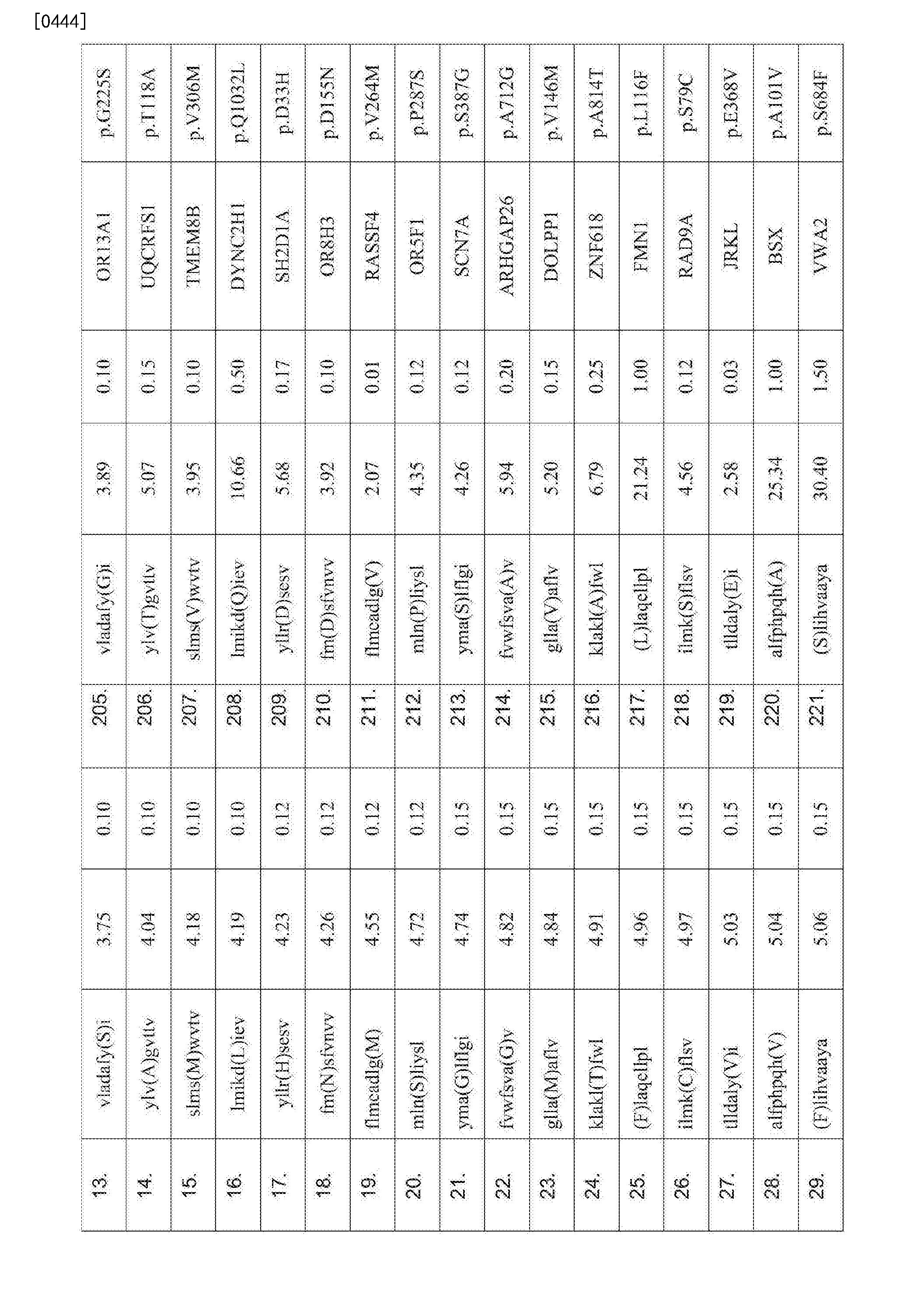Figure CN107847572AD00711