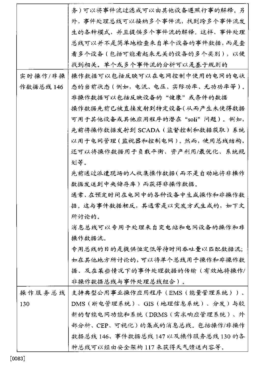 Figure CN103038606BD00171