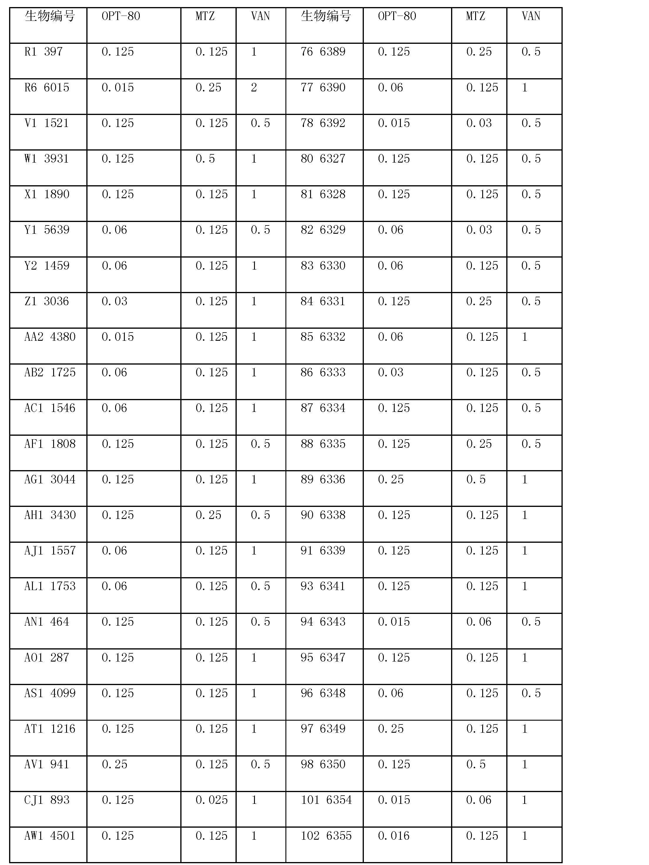 Figure CN101128114BD00201